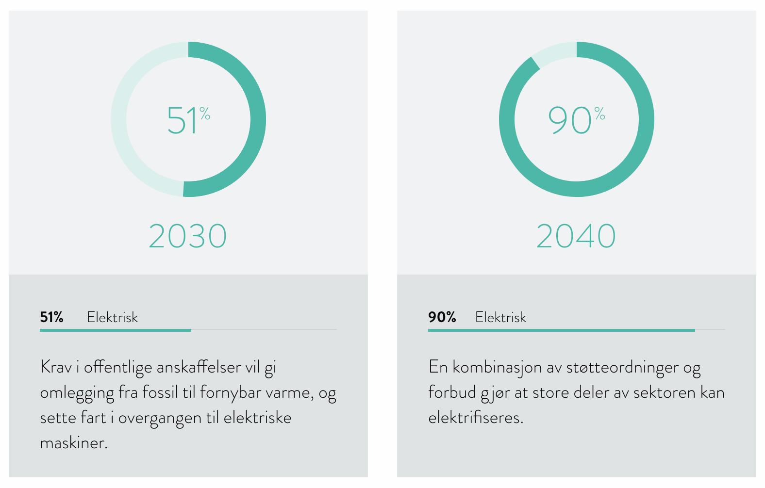 Bygg. og anlegg mål for 2030-2040